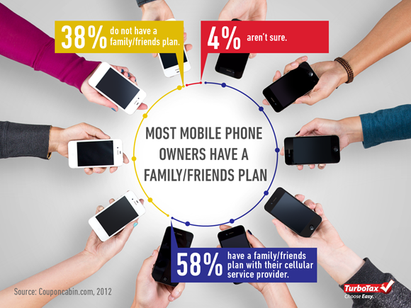 Infographic: Mobile Phone vs. Other Monthly Expenses